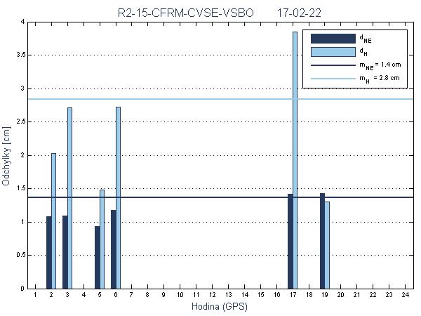 R2-15-CFRM-CVSE-VSBO