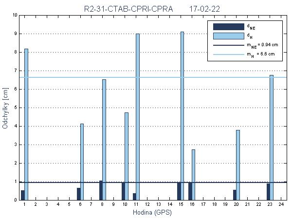 R2-31-CTAB-CPRI-CPRA