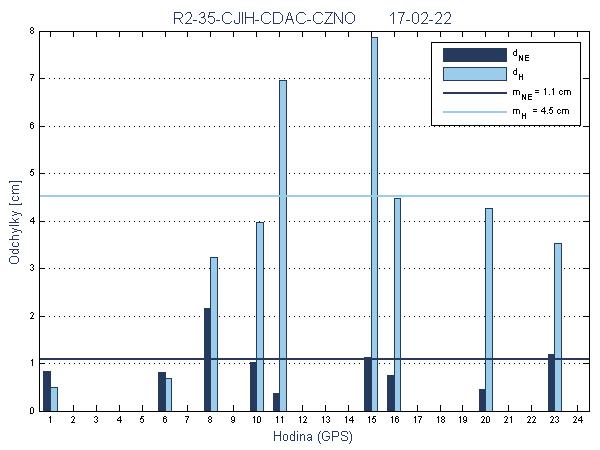R2-35-CJIH-CDAC-CZNO