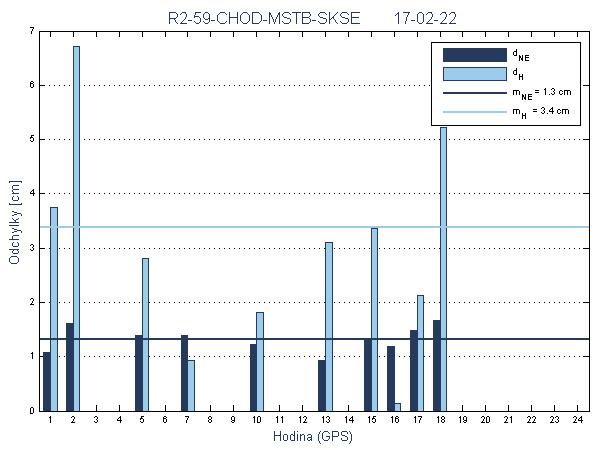 R2-59-CHOD-MSTB-SKSE