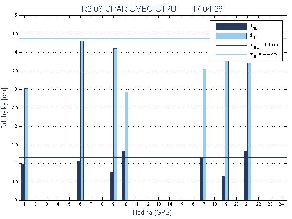 R2-08-CPAR-CMBO-CTRU