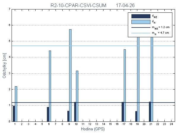 R2-10-CPAR-CSVI-CSUM