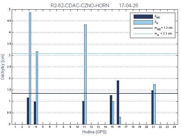 R2-62-CDAC-CZNO-HORN