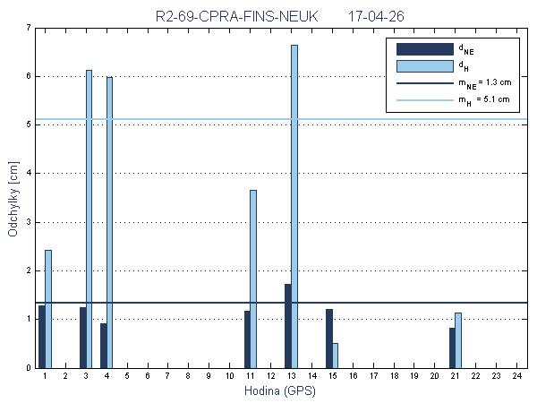 R2-69-CPRA-FINS-NEUK