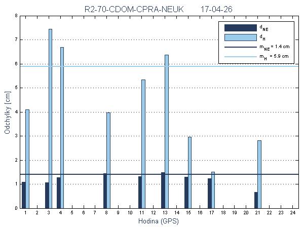 R2-70-CDOM-CPRA-NEUK