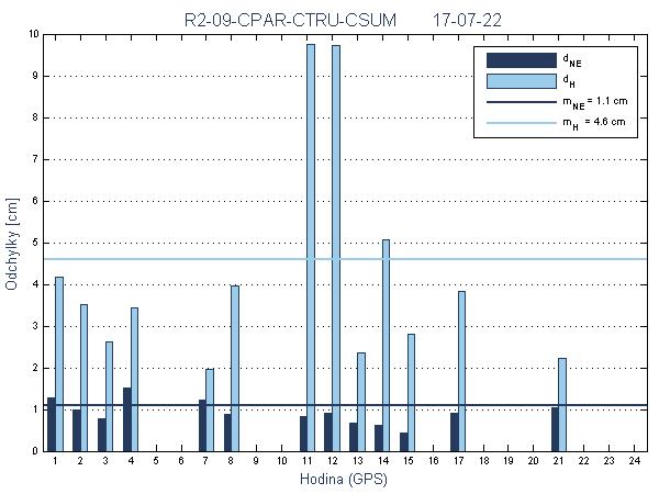R2-09-CPAR-CTRU-CSUM