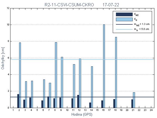 R2-11-CSVI-CSUM-CKRO