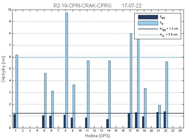 R2-19-CPRI-CRAK-CPRG