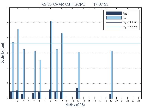 R2-23-CPAR-CJIH-GOPE