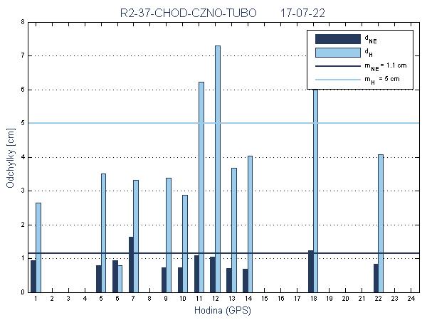 R2-37-CHOD-CZNO-TUBO