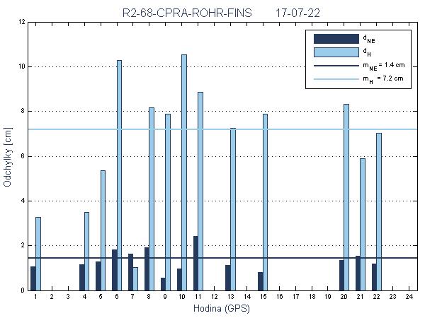 R2-68-CPRA-ROHR-FINS