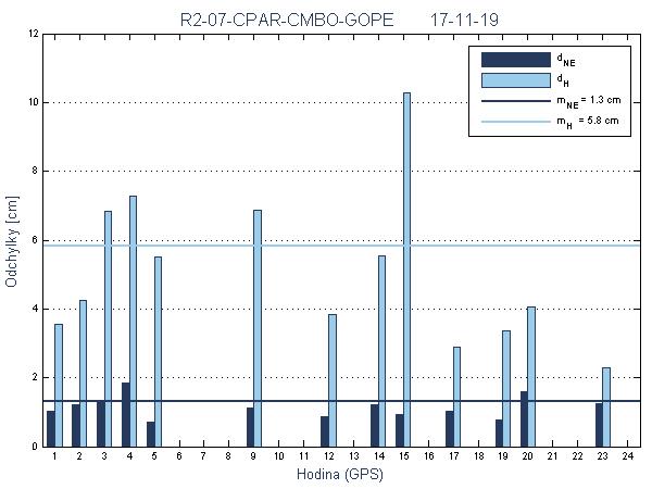 R2-07-CPAR-CMBO-GOPE