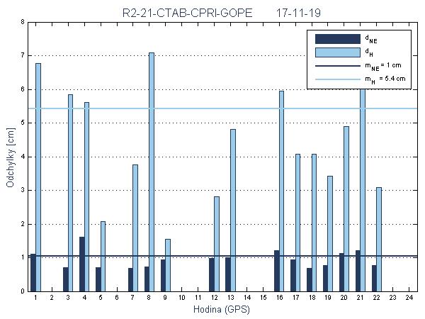 R2-21-CTAB-CPRI-GOPE