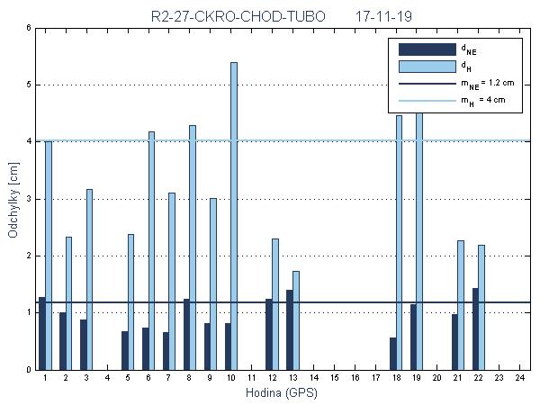 R2-27-CKRO-CHOD-TUBO