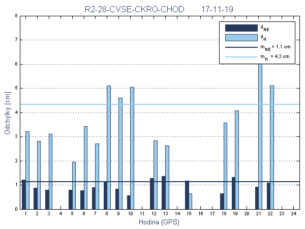 R2-28-CVSE-CKRO-CHOD