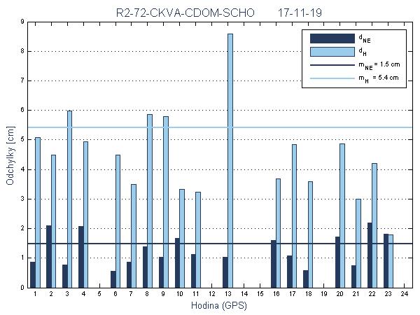 R2-72-CKVA-CDOM-SCHO
