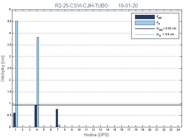 R2-25-CSVI-CJIH-TUBO