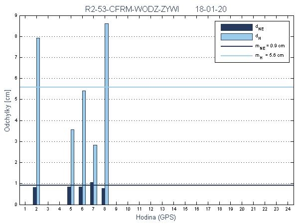 R2-53-CFRM-WODZ-ZYWI