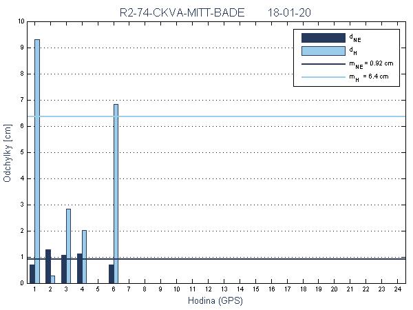 R2-74-CKVA-MITT-BADE