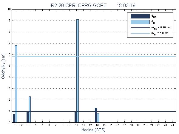 R2-20-CPRI-CPRG-GOPE