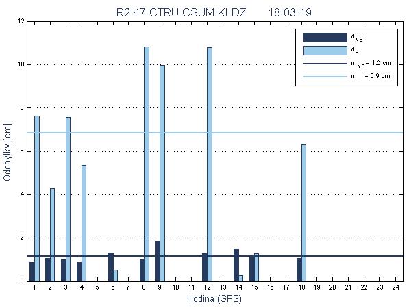R2-47-CTRU-CSUM-KLDZ