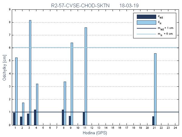 R2-57-CVSE-CHOD-SKTN