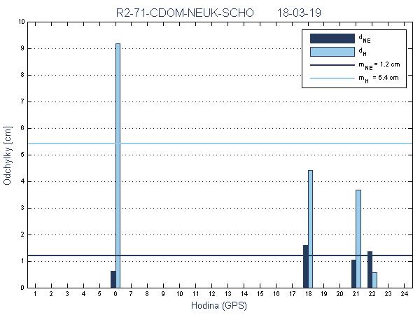 R2-71-CDOM-NEUK-SCHO